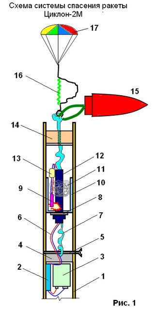 Система спасения ракеты