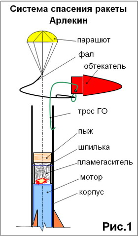 """Система спасения ракеты """""""