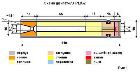 """При переходе к движкам больших по размеру и мощности, чем РДК-1(см.статью  """"Ракета-это просто! """"),прессовка порошкового..."""
